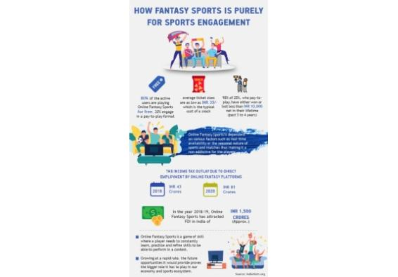 Fantasy sports is pure sports engagement platform: IndiaTech report